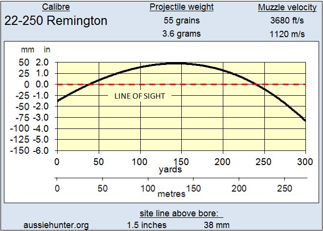 22 250 Remington Trajectory