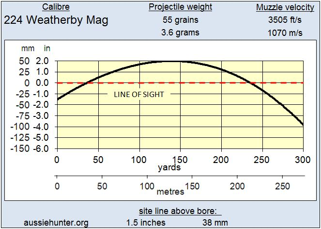 Aussiehunter 224 Weatherby Mag Trajectory