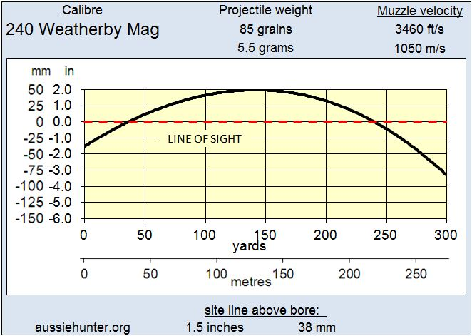 Aussiehunter 240 Weatherby Mag Trajectory