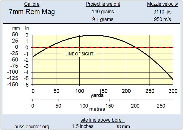 223 - 7mm Rem Mag Trajectory