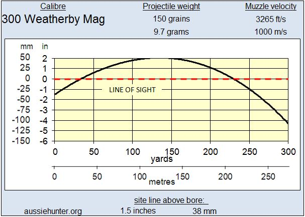 283 - 300 Weatherby Magnum Trajectory
