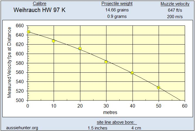 aussiehunter Actual Measured Velocity at distance
