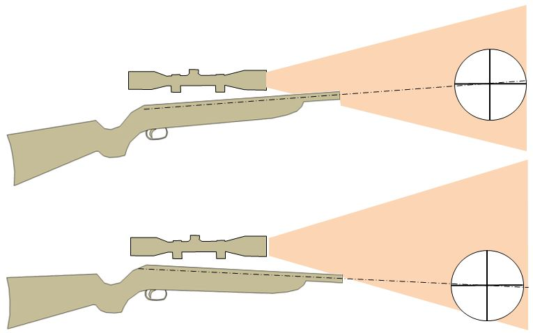 Barrel droop in air rifles